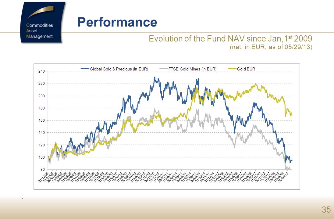 Performance Evolution of the Fund NAV since Jan,1st 2009 (net, in EUR, as of 05/29/13) SEPTEMBRE