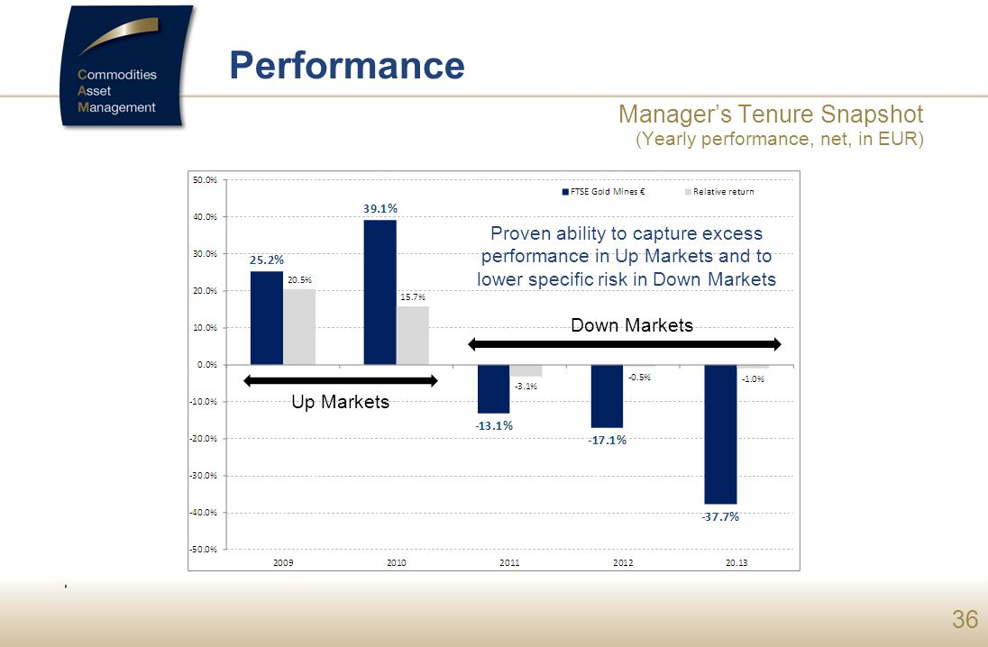 Performance Manager's Tenure Snapshot (Yearly performance, net, in EUR)