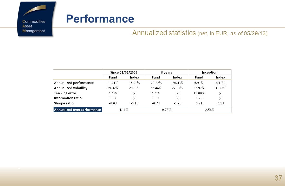 Performance Annualized statistics (net, in EUR, as of 05/29/13)