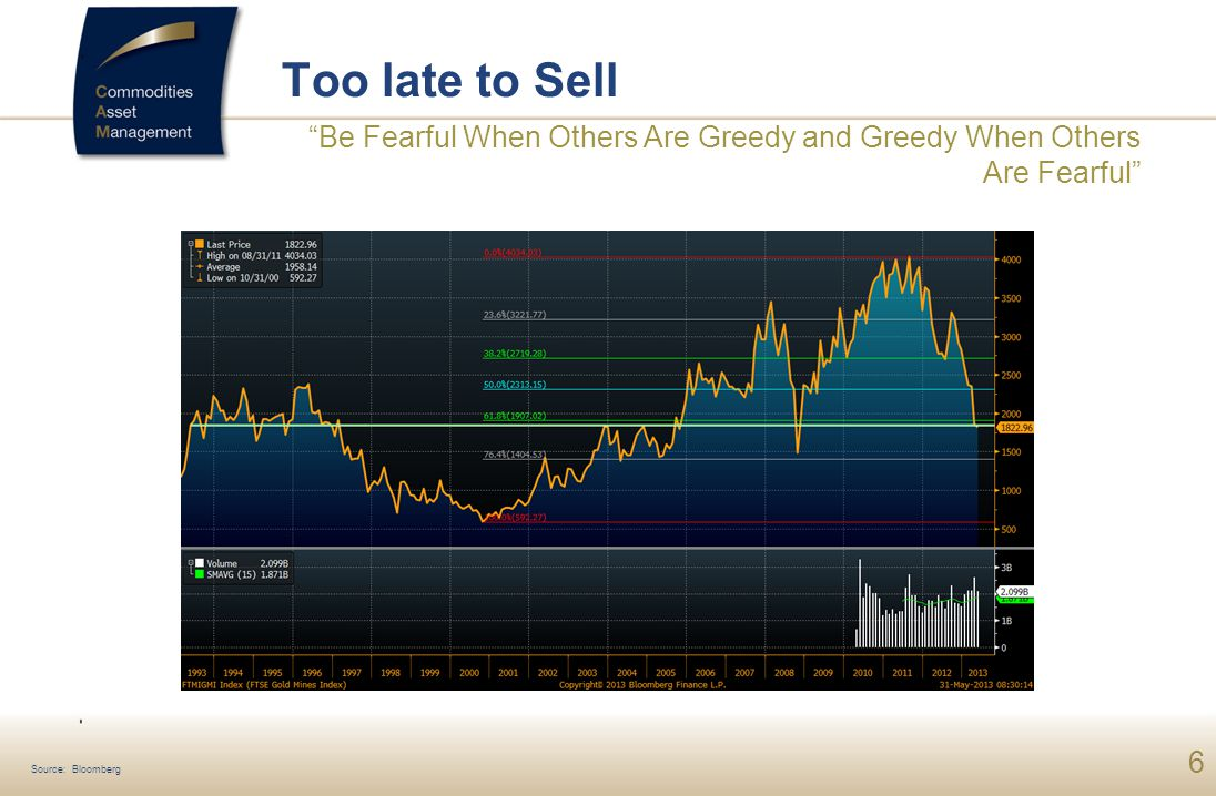 Too late to Sell Be Fearful When Others Are Greedy and Greedy When Others Are Fearful Source: Bloomberg.