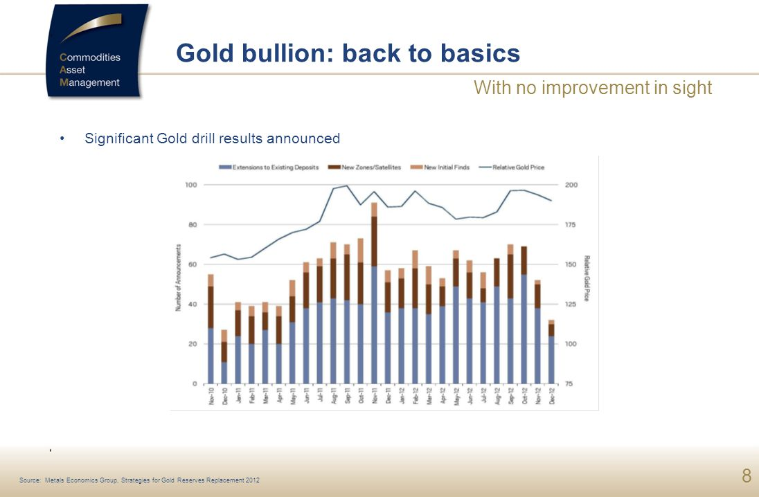 Gold bullion: back to basics