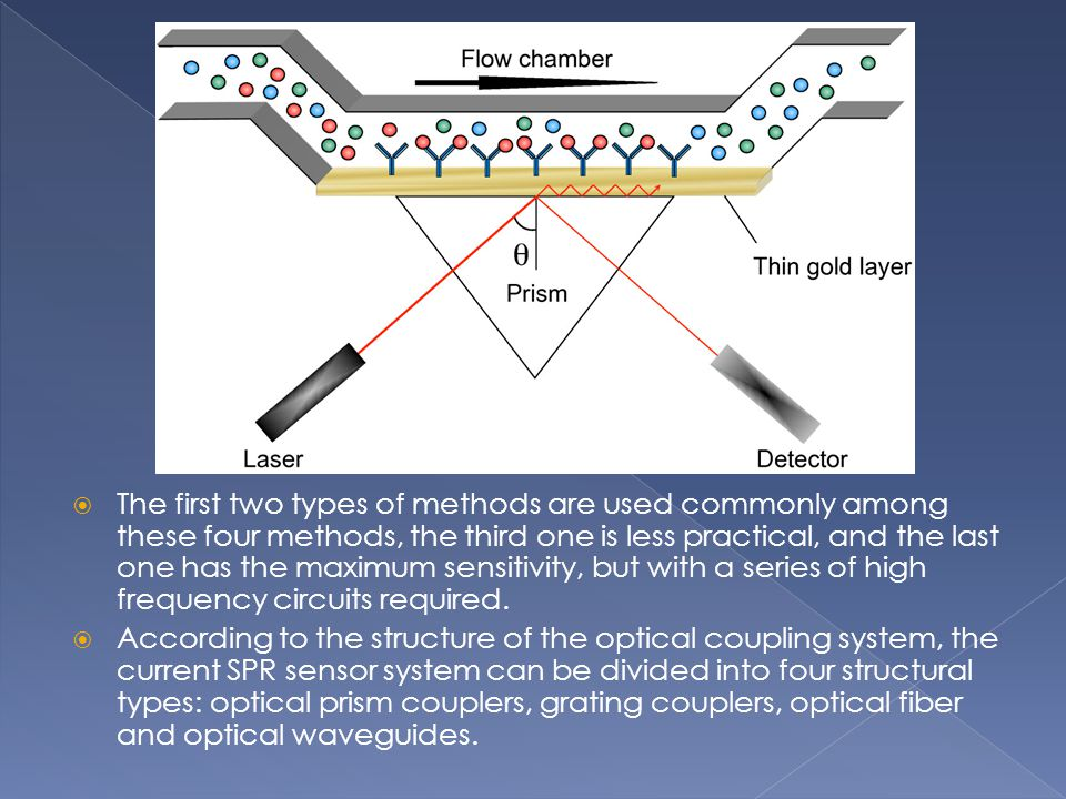 The first two types of methods are used commonly among these four methods, the third one is less practical, and the last one has the maximum sensitivity, but with a series of high frequency circuits required.