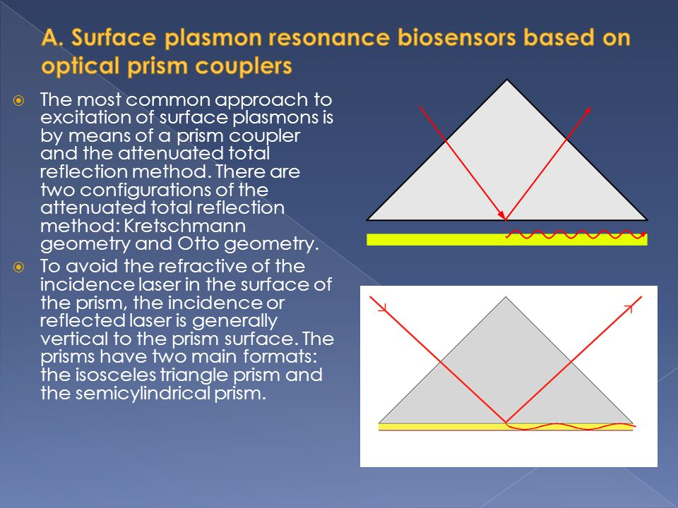 A. Surface plasmon resonance biosensors based on optical prism couplers