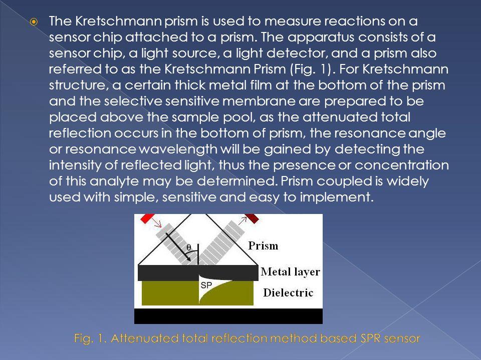 Fig. 1. Attenuated total reflection method based SPR sensor
