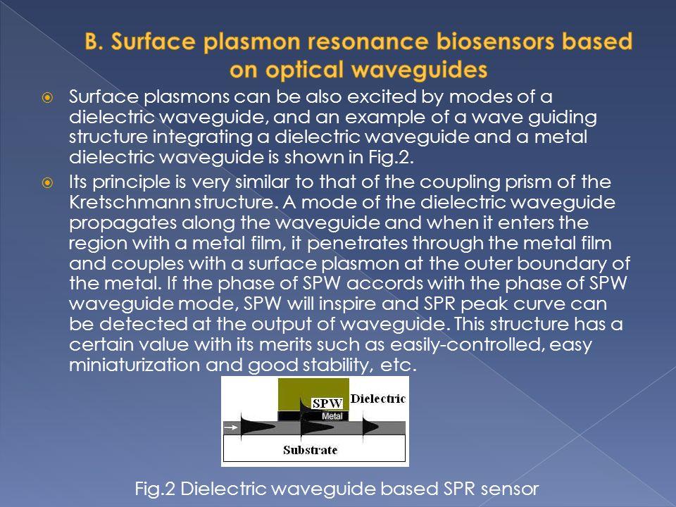 B. Surface plasmon resonance biosensors based on optical waveguides