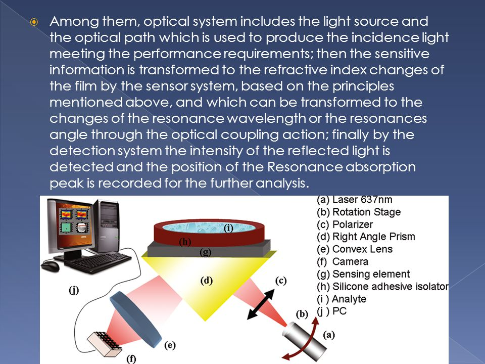 Among them, optical system includes the light source and the optical path which is used to produce the incidence light meeting the performance requirements; then the sensitive information is transformed to the refractive index changes of the film by the sensor system, based on the principles mentioned above, and which can be transformed to the changes of the resonance wavelength or the resonances angle through the optical coupling action; finally by the detection system the intensity of the reflected light is detected and the position of the Resonance absorption peak is recorded for the further analysis.