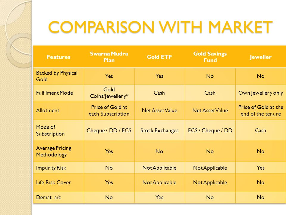 COMPARISON WITH MARKET