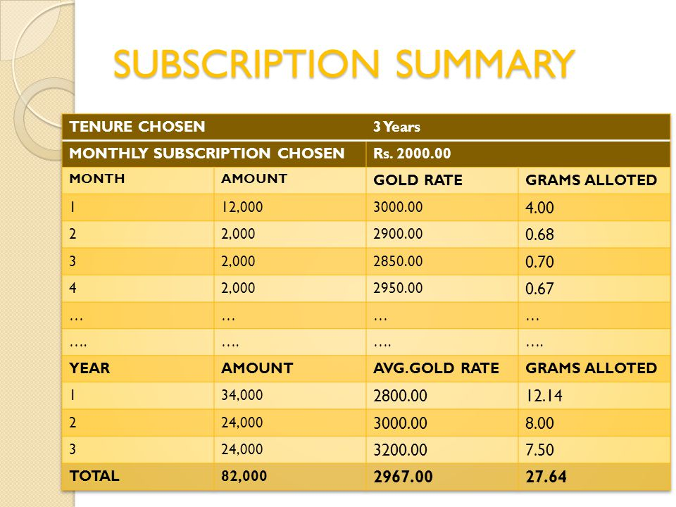 SUBSCRIPTION SUMMARY TENURE CHOSEN. 3 Years. MONTHLY SUBSCRIPTION CHOSEN. Rs MONTH. AMOUNT.