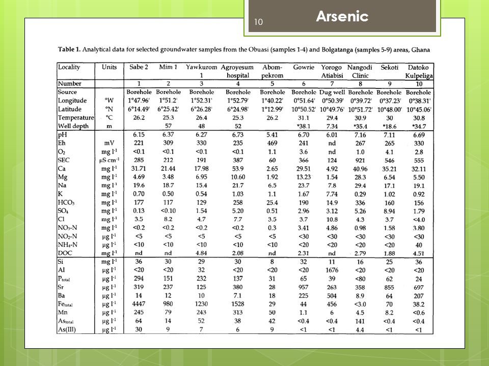 Arsenic Levels of pollution