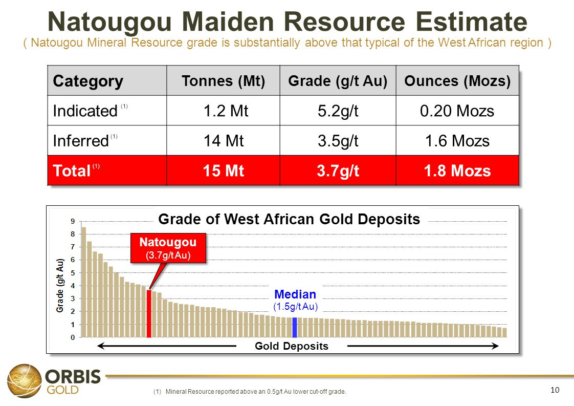 Natougou Maiden Resource Estimate ( Natougou Mineral Resource grade is substantially above that typical of the West African region )