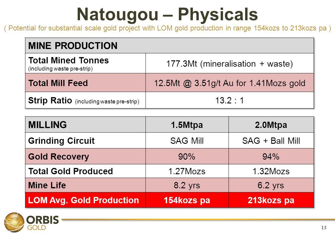 177.3Mt (mineralisation + waste)