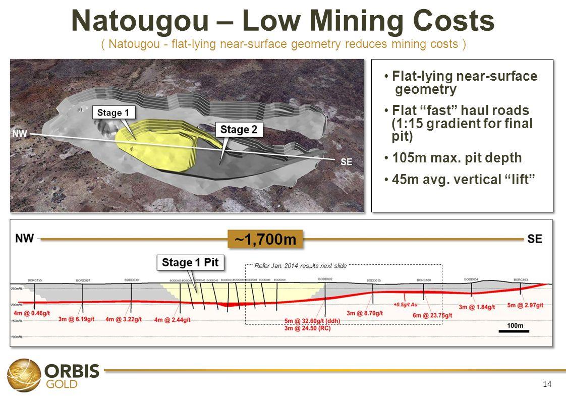 Natougou – Low Mining Costs