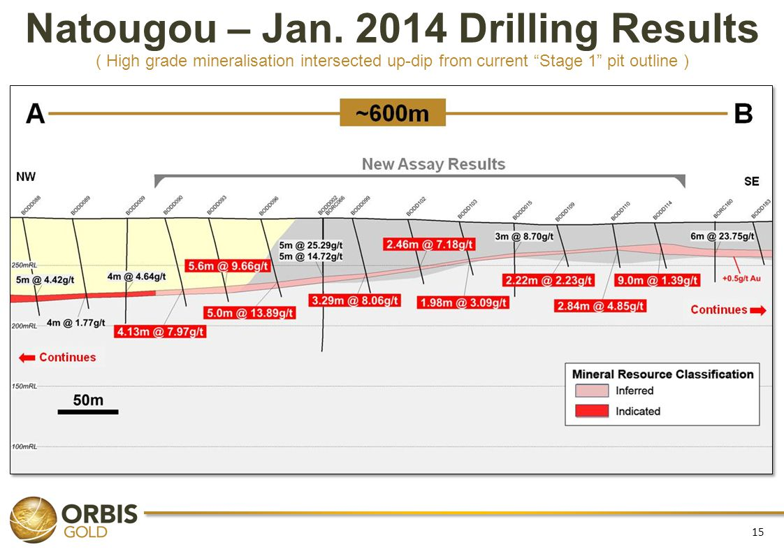 Natougou – Jan. 2014 Drilling Results