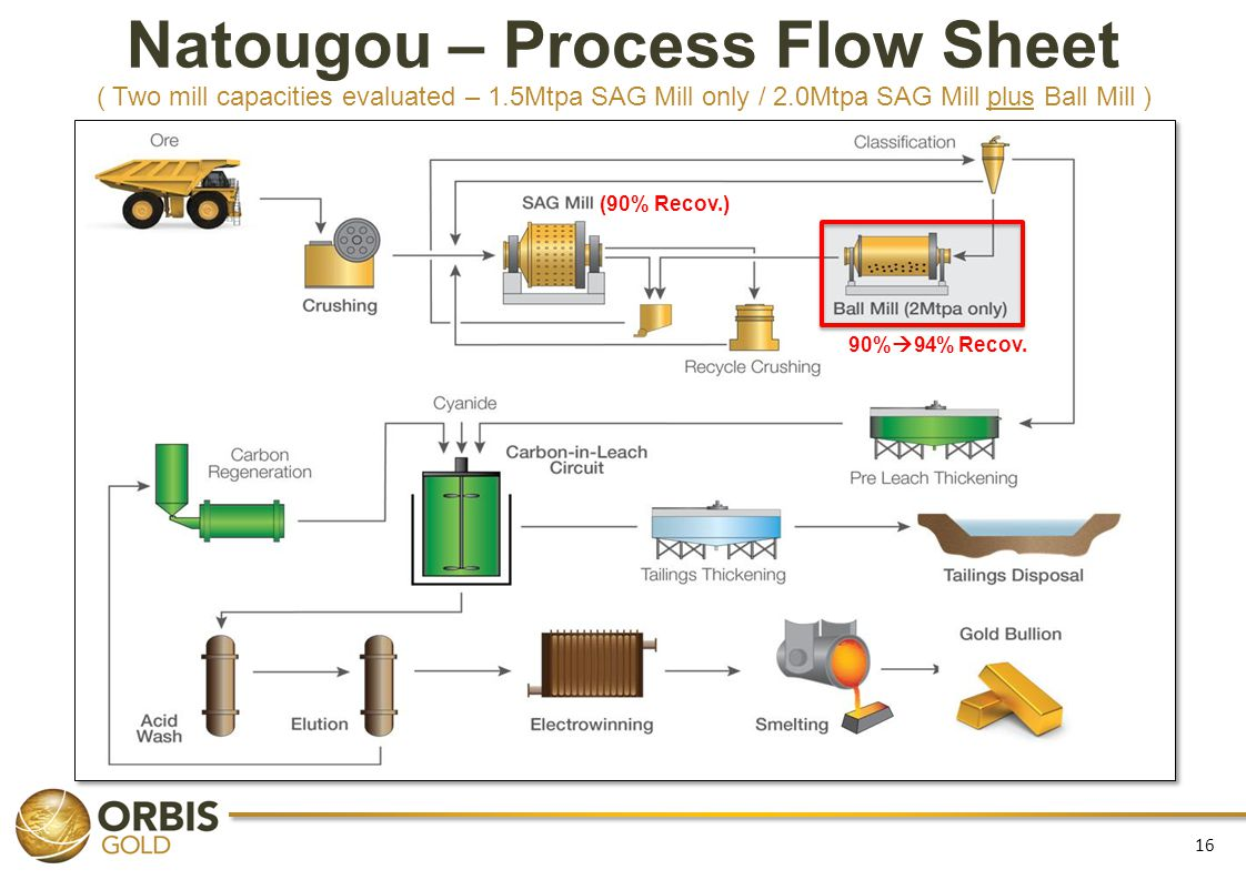 Natougou – Process Flow Sheet ( Two mill capacities evaluated – 1