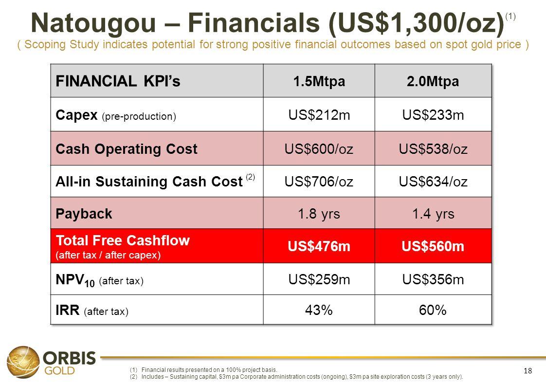 Natougou – Financials (US$1,300/oz)(1)