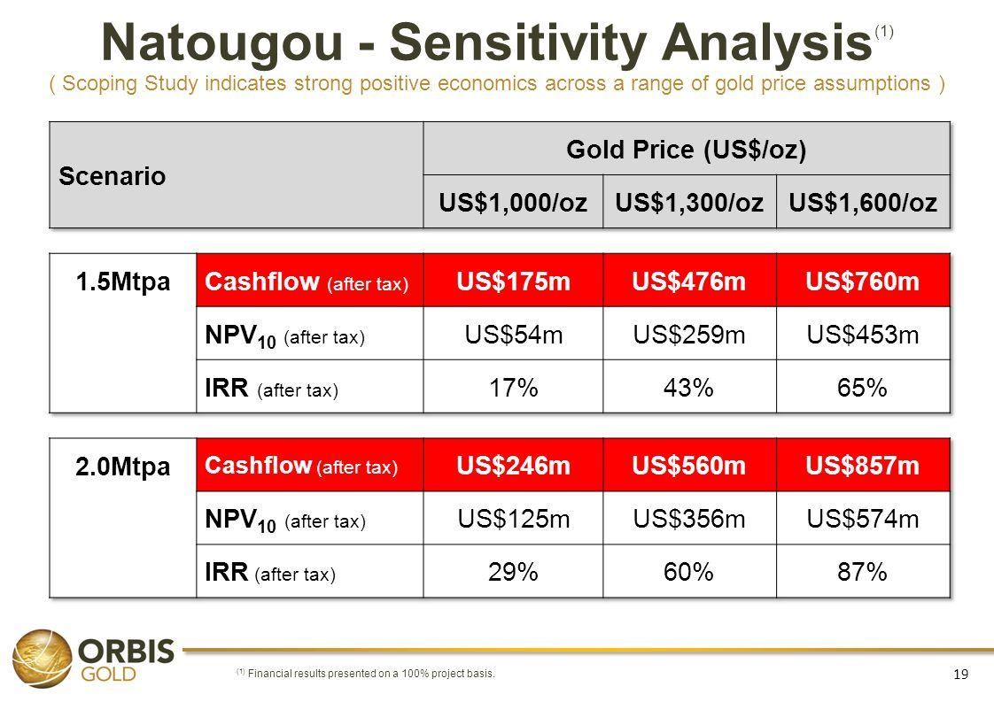 Natougou - Sensitivity Analysis(1)