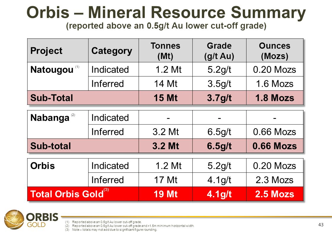 Orbis – Mineral Resource Summary (reported above an 0