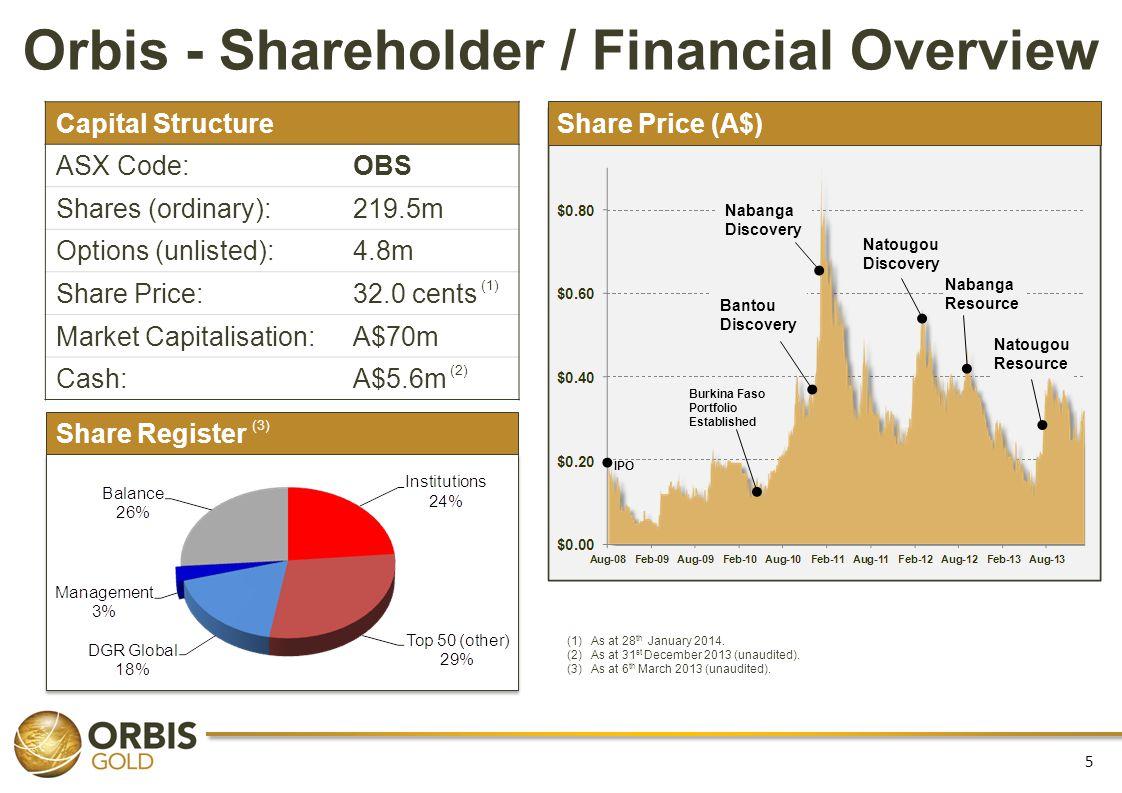 Orbis - Shareholder / Financial Overview
