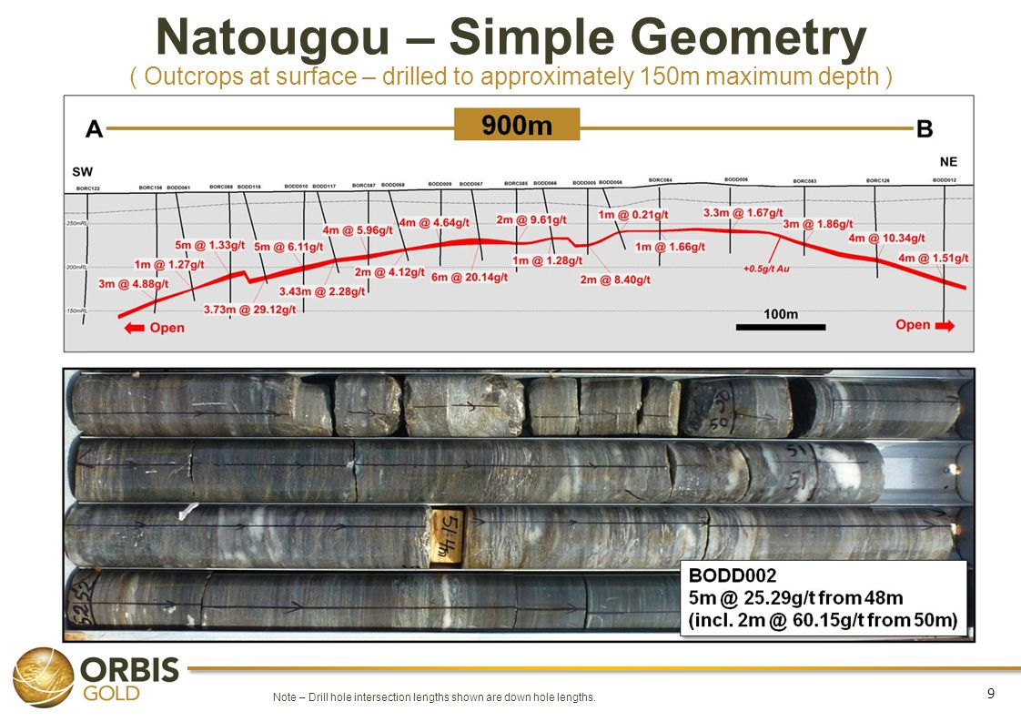 Natougou – Simple Geometry ( Outcrops at surface – drilled to approximately 150m maximum depth )