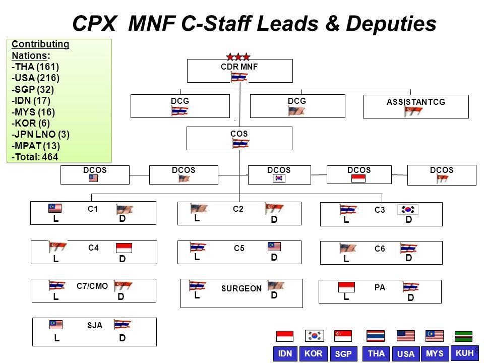 CPX MNF C-Staff Leads & Deputies