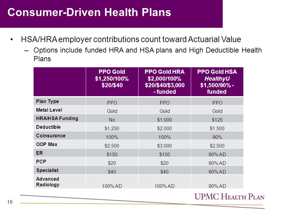 Consumer-Driven Health Plans