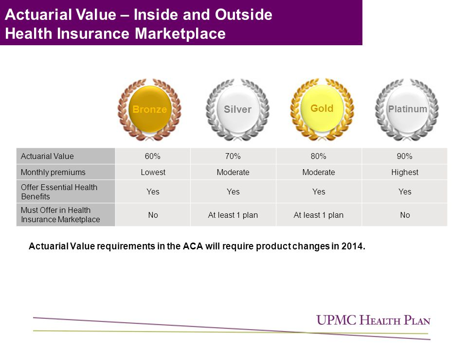 Actuarial Value – Inside and Outside Health Insurance Marketplace