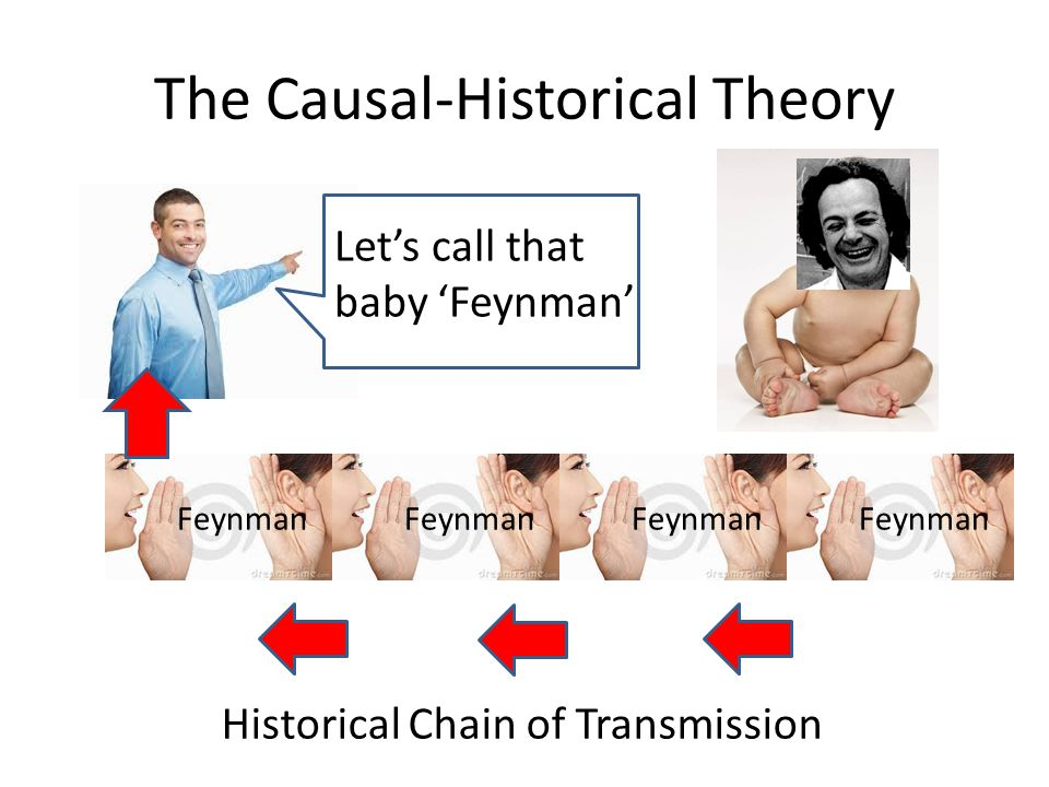 The Causal-Historical Theory