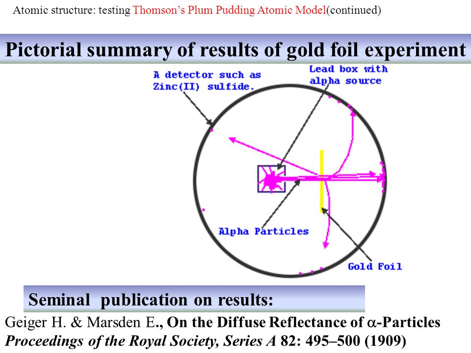 Pictorial summary of results of gold foil experiment