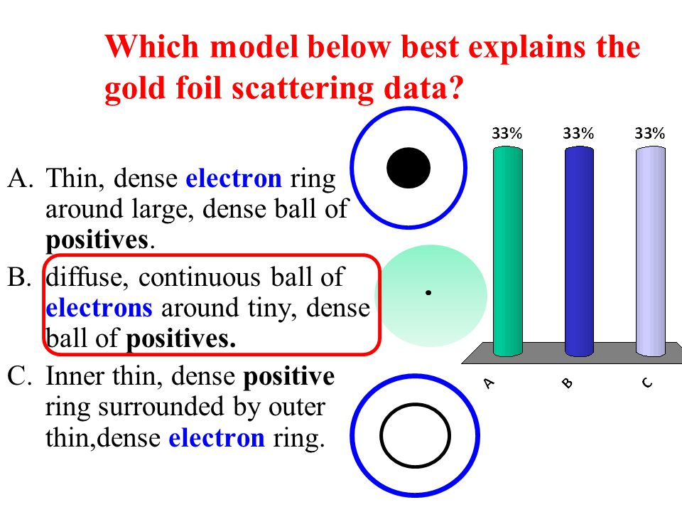 Which model below best explains the gold foil scattering data