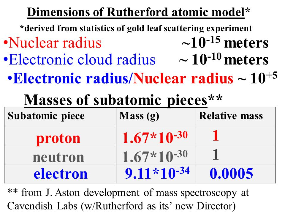 Dimensions of Rutherford atomic model* Masses of subatomic pieces**