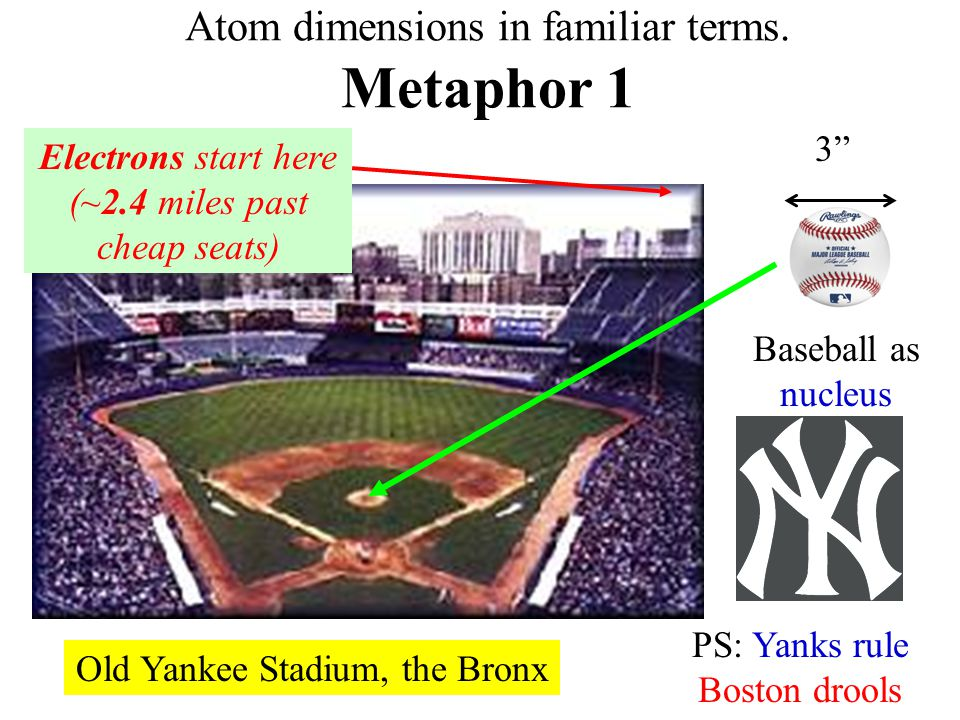 Atom dimensions in familiar terms. Metaphor 1