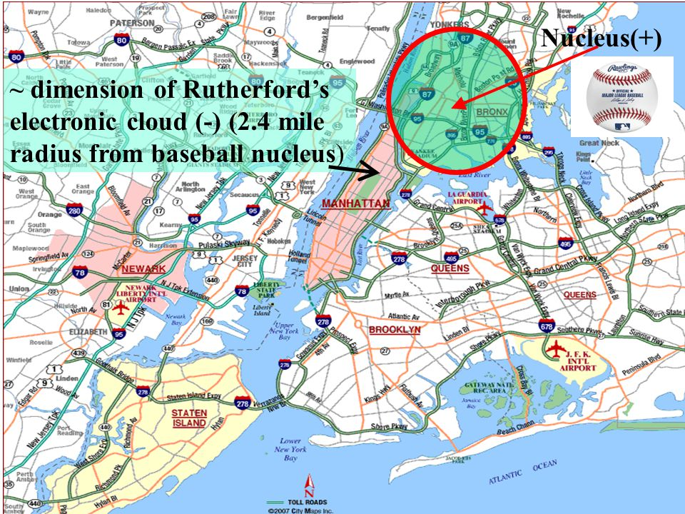 Nucleus(+) ~ dimension of Rutherford's electronic cloud (-) (2.4 mile radius from baseball nucleus)