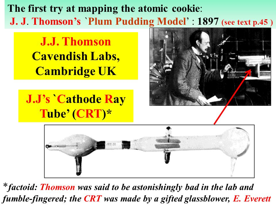 J.J. Thomson Cavendish Labs, Cambridge UK