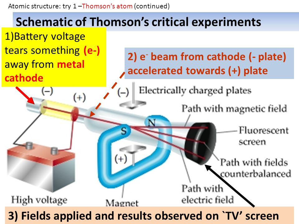 Schematic of Thomson's critical experiments