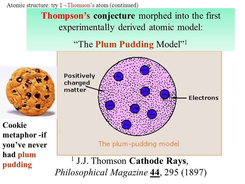 The Plum Pudding Model 1
