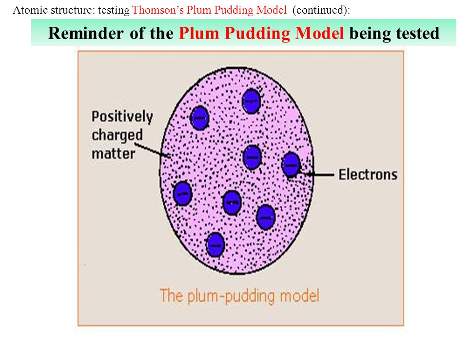 Reminder of the Plum Pudding Model being tested