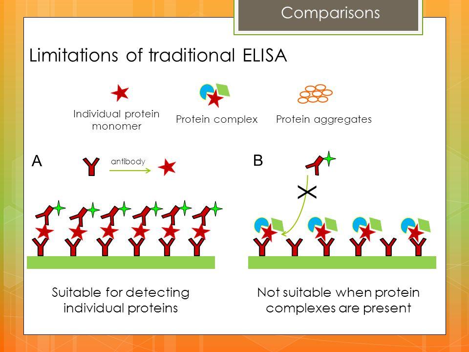 X Limitations of traditional ELISA Comparisons A B
