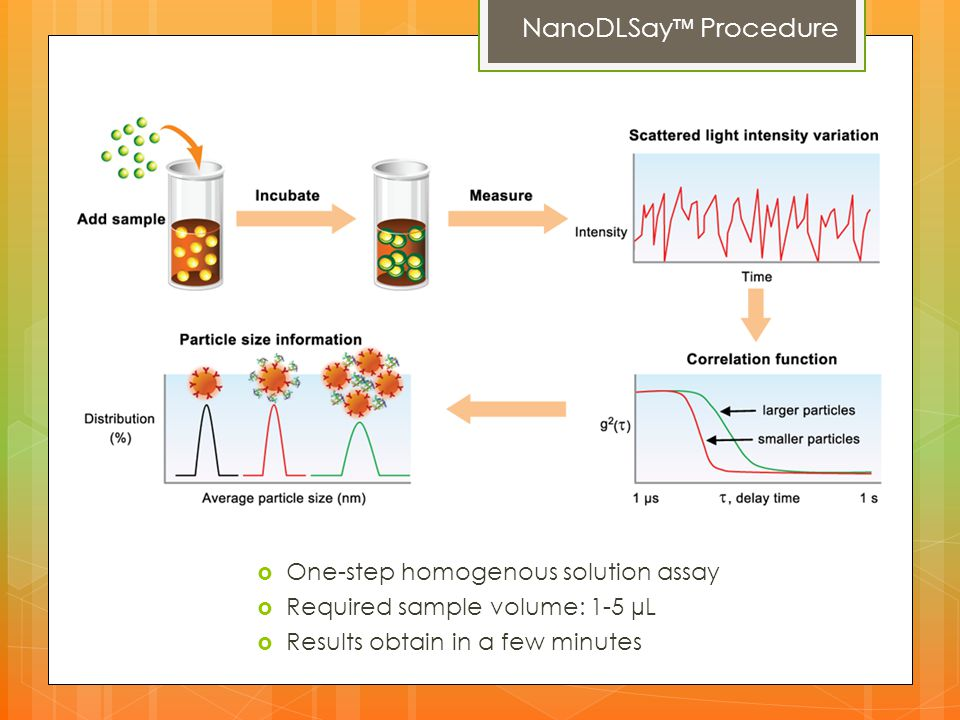 NanoDLSay™ Procedure One-step homogenous solution assay
