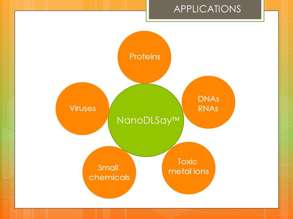 APPLICATIONS NanoDLSay™ Proteins DNAs RNAs Viruses Toxic metal ions