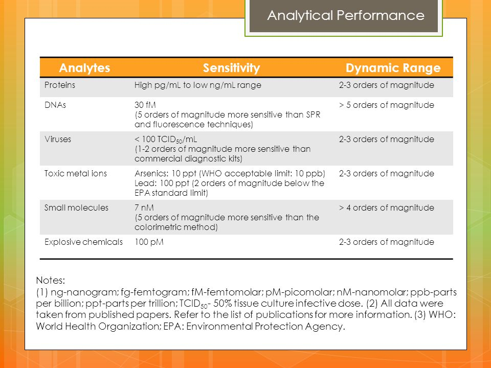 Analytical Performance