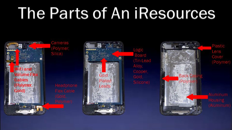 The Parts of An iResources