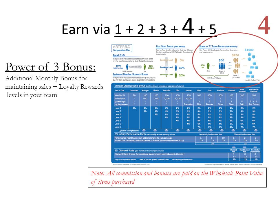 4 Earn via 1 + 2 + 3 + 4 + 5 Power of 3 Bonus:
