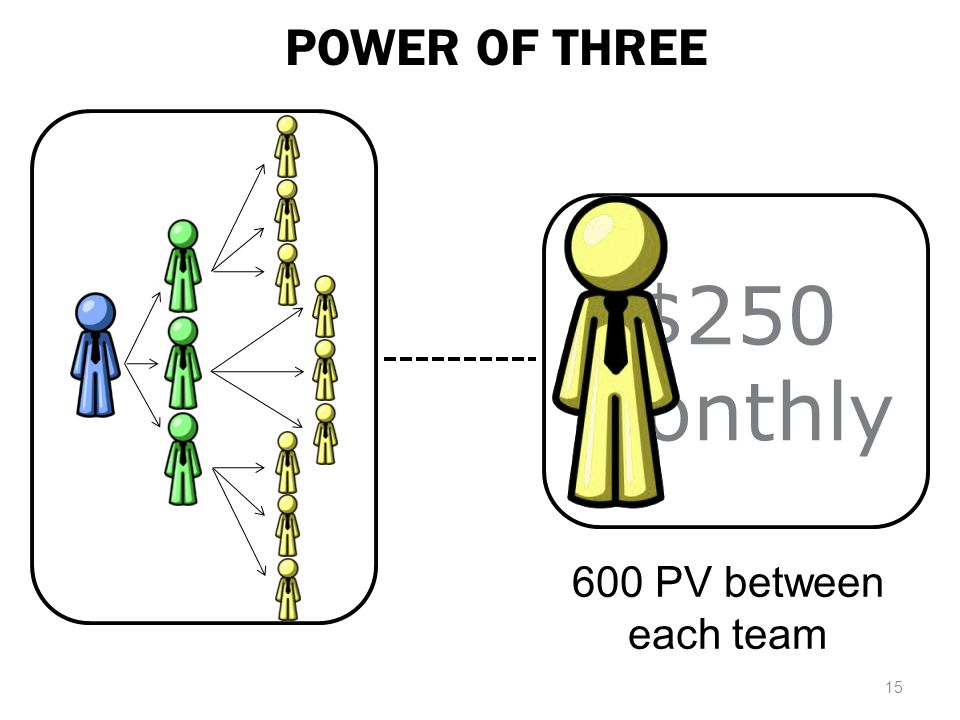 POWER OF THREE $250 Monthly 600 PV between each team 15