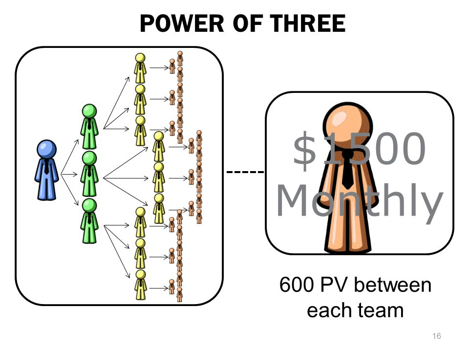 POWER OF THREE $1500 Monthly 600 PV between each team 16