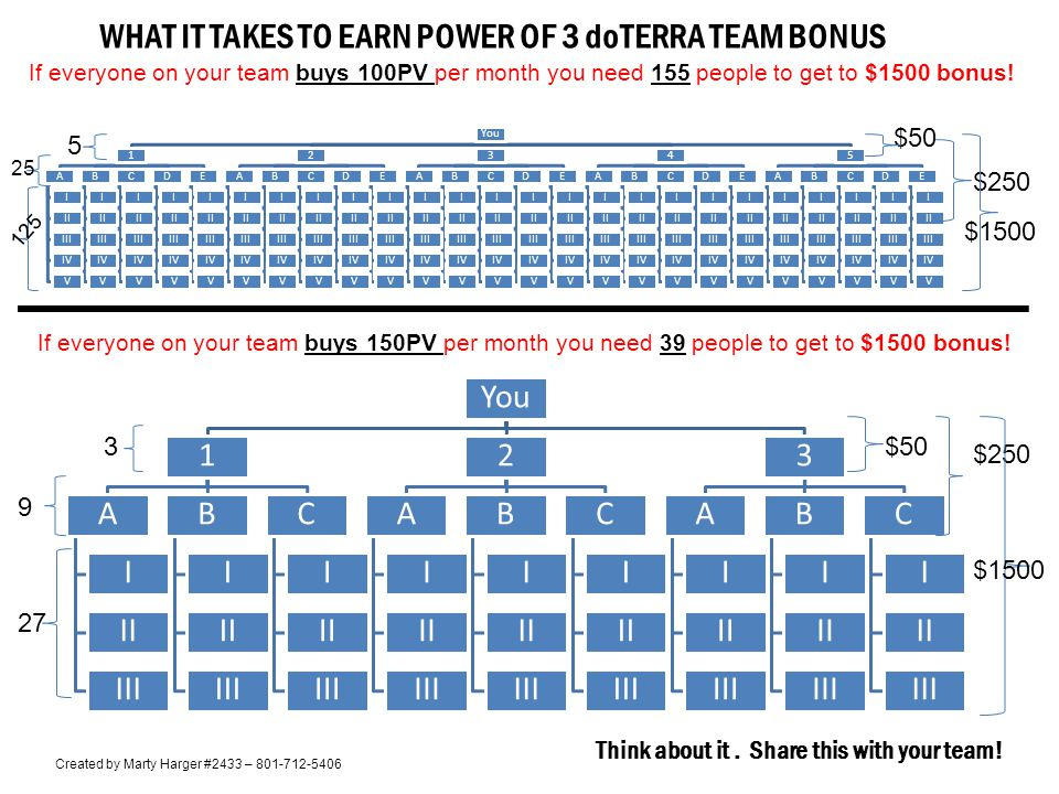 WHAT IT TAKES TO EARN POWER OF 3 doTERRA TEAM BONUS