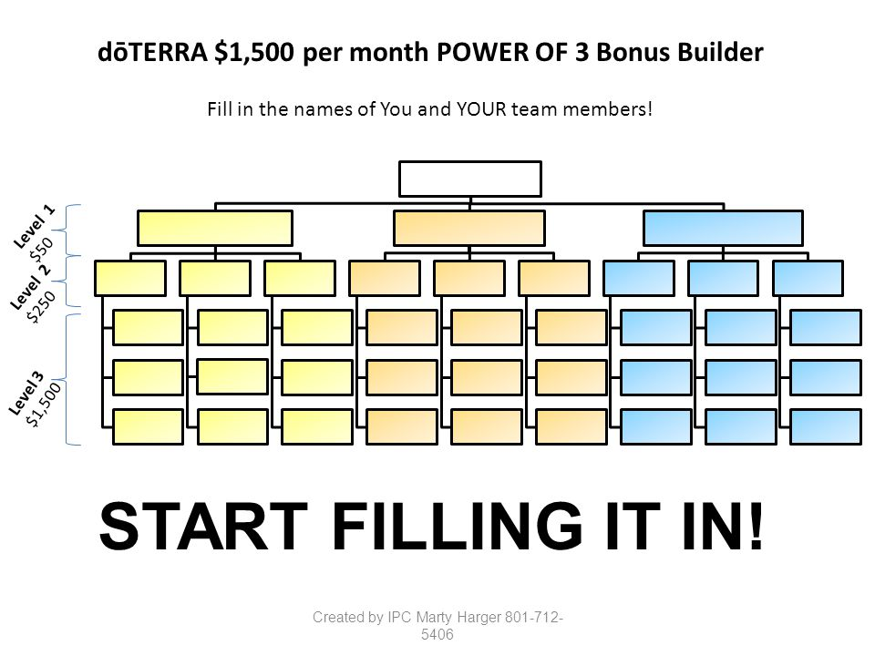 dōTERRA $1,500 per month POWER OF 3 Bonus Builder