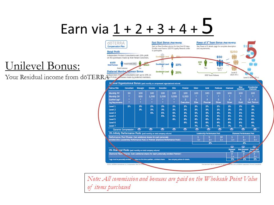 5 Earn via 1 + 2 + 3 + 4 + 5 Unilevel Bonus: