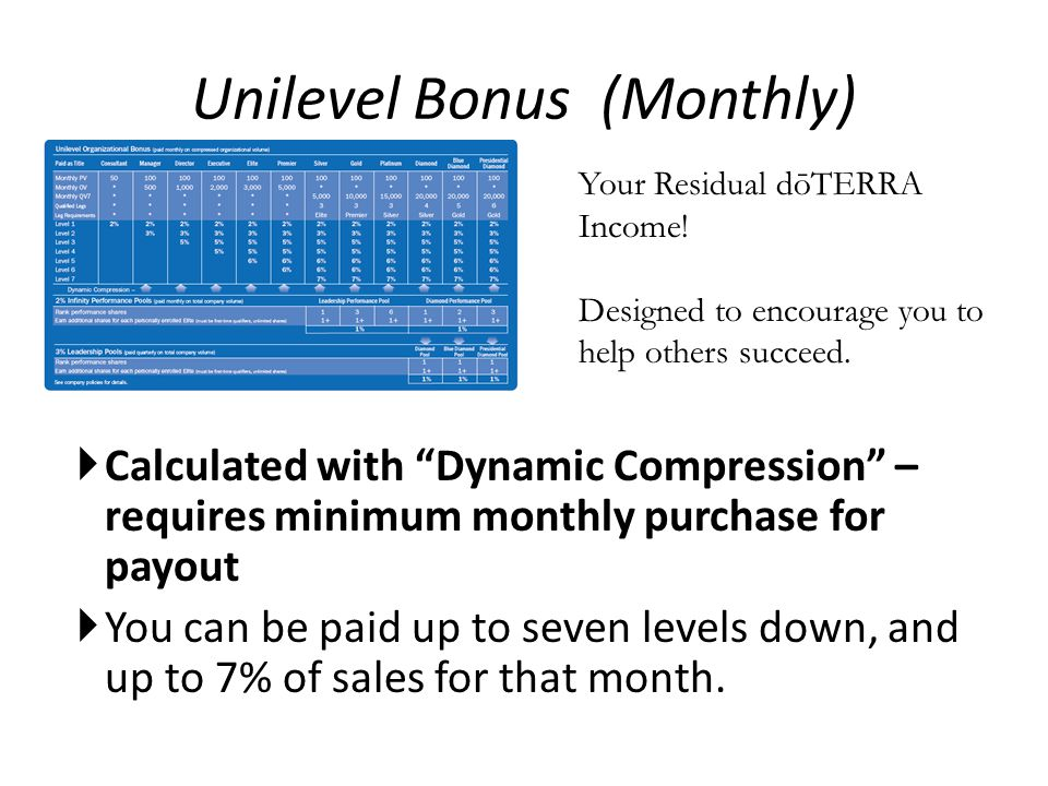 Unilevel Bonus (Monthly)