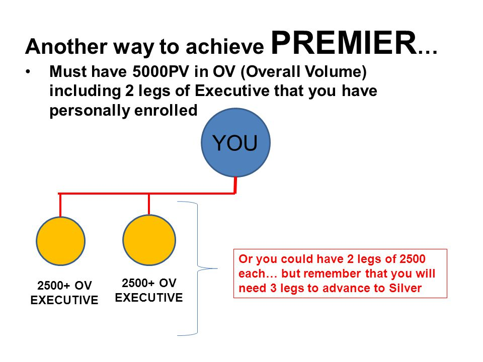 Another way to achieve PREMIER…
