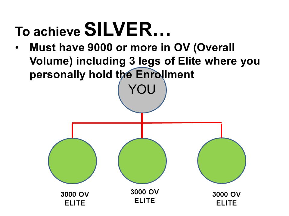 To achieve SILVER… Must have 9000 or more in OV (Overall Volume) including 3 legs of Elite where you personally hold the Enrollment.